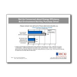 Generation Y - Concern about Energy Efficiency & Environmental Impact-Small