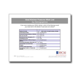 Ideal-Kitchen-Features-Wish-List-by-Demographics-Chart-SKU093510-Cover
