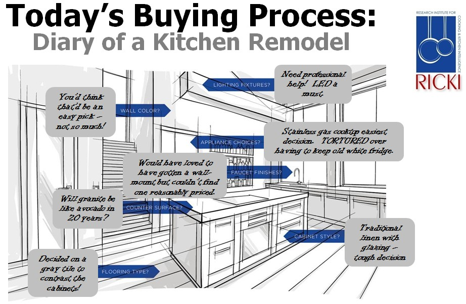 Today 39 S Buying Process Diary Of A Kitchen Remodel Report