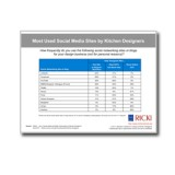 Most-Used-Social-Media-Sites-by-Designers-Chart-SKU133111-Cover