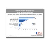 Top-Reasons-for-Changing-Mind-About-A-Kitchen-Remodel-Chart-SKU094210-Cover